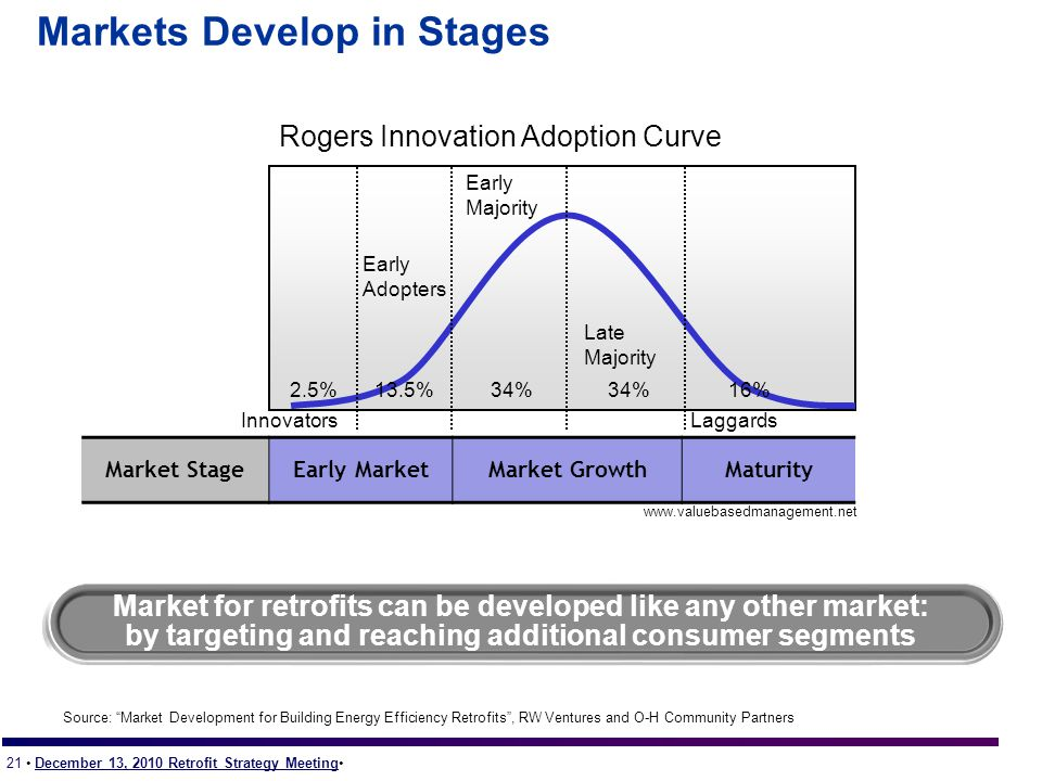 21 December 13, 2010 Retrofit Strategy Meeting Markets Develop in Stages Market StageEarly MarketMarket GrowthMaturity Market for retrofits can be developed like any other market: by targeting and reaching additional consumer segments 2.5%13.5%34% 16% Late Majority Early Adopters Early Majority InnovatorsLaggards Rogers Innovation Adoption Curve www.valuebasedmanagement.net Source: Market Development for Building Energy Efficiency Retrofits , RW Ventures and O-H Community Partners