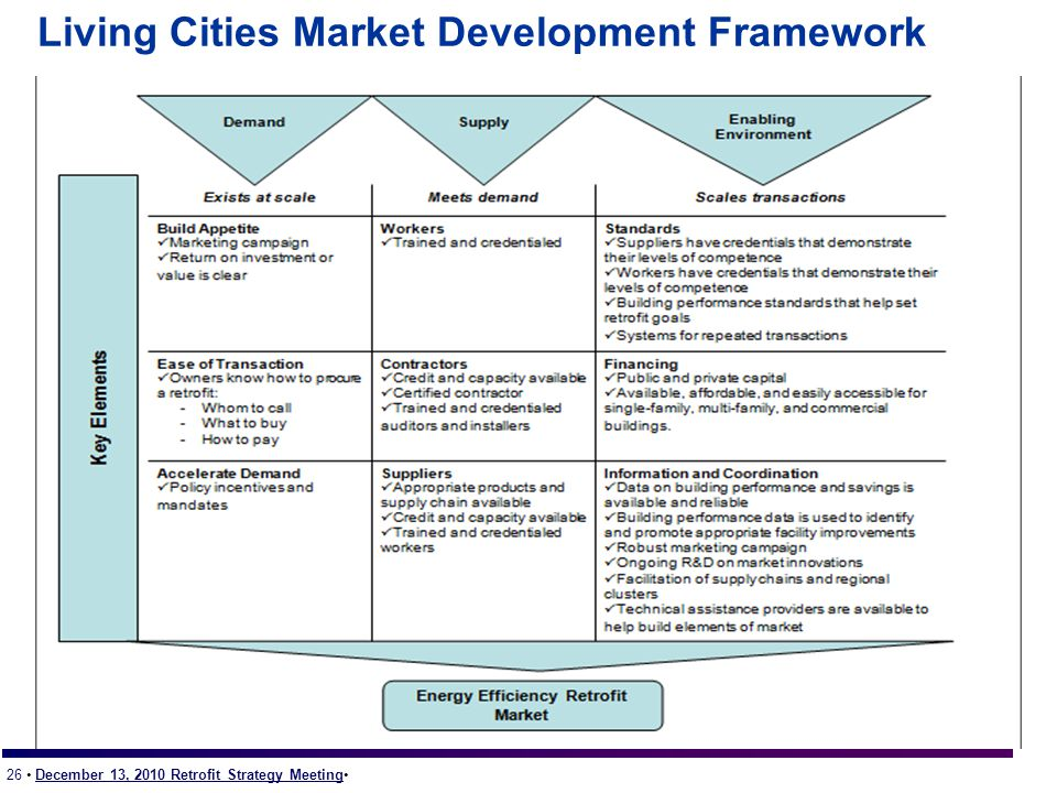 26 December 13, 2010 Retrofit Strategy Meeting Living Cities Market Development Framework