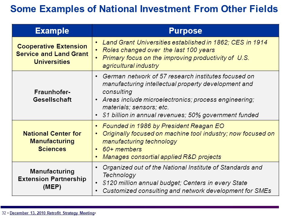 32 December 13, 2010 Retrofit Strategy Meeting Some Examples of National Investment From Other Fields ExamplePurpose Cooperative Extension Service and Land Grant Universities Land Grant Universities established in 1862; CES in 1914 Roles changed over the last 100 years Primary focus on the improving productivity of U.S.