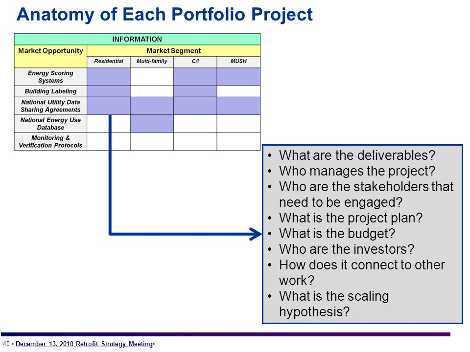 40 December 13, 2010 Retrofit Strategy Meeting Anatomy of Each Portfolio Project What are the deliverables.