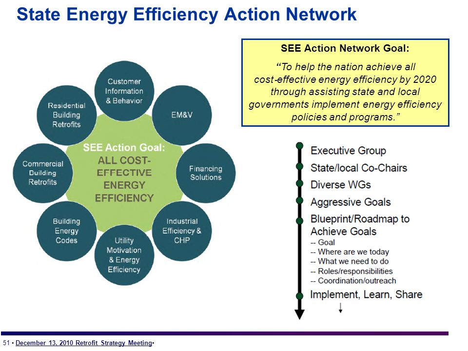 51 December 13, 2010 Retrofit Strategy Meeting State Energy Efficiency Action Network SEE Action Network Goal: To help the nation achieve all cost ‐ effective energy efficiency by 2020 through assisting state and local governments implement energy efficiency policies and programs.