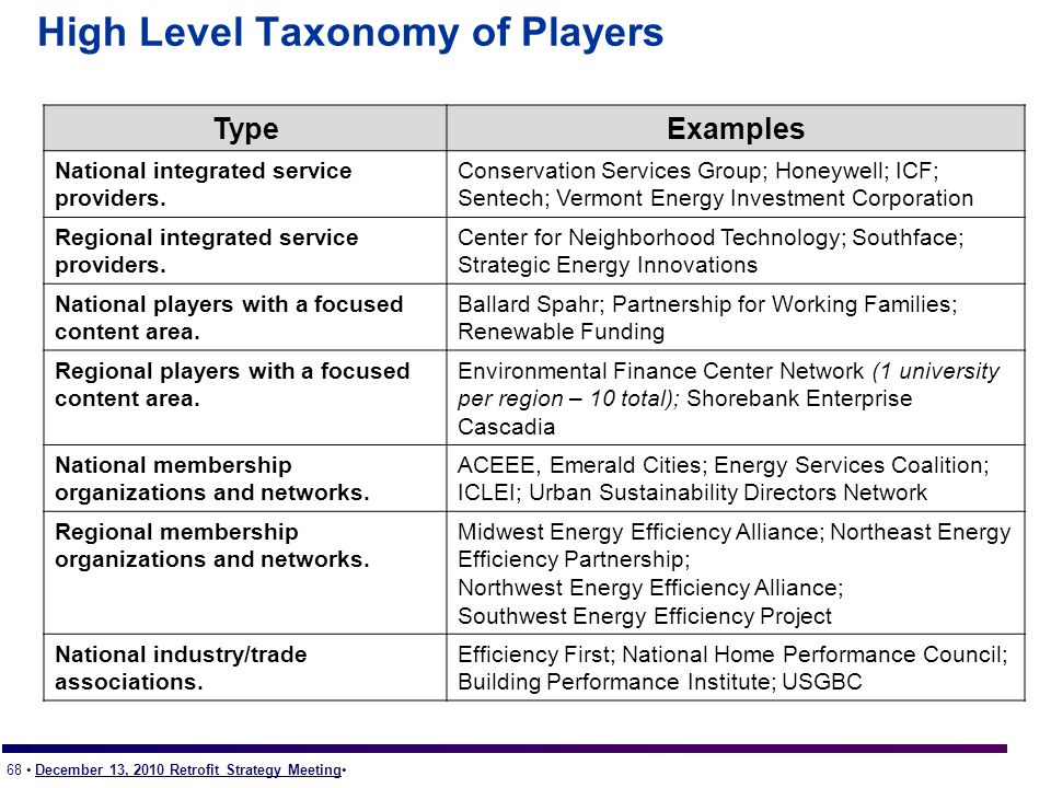 68 December 13, 2010 Retrofit Strategy Meeting High Level Taxonomy of Players TypeExamples National integrated service providers.
