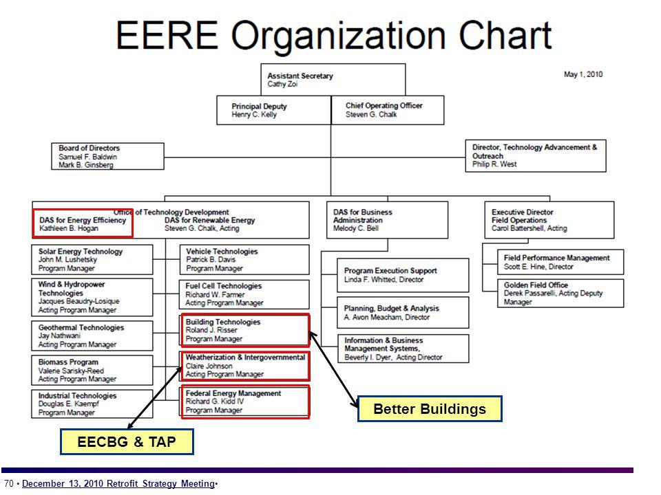 70 December 13, 2010 Retrofit Strategy Meeting Better Buildings EECBG & TAP