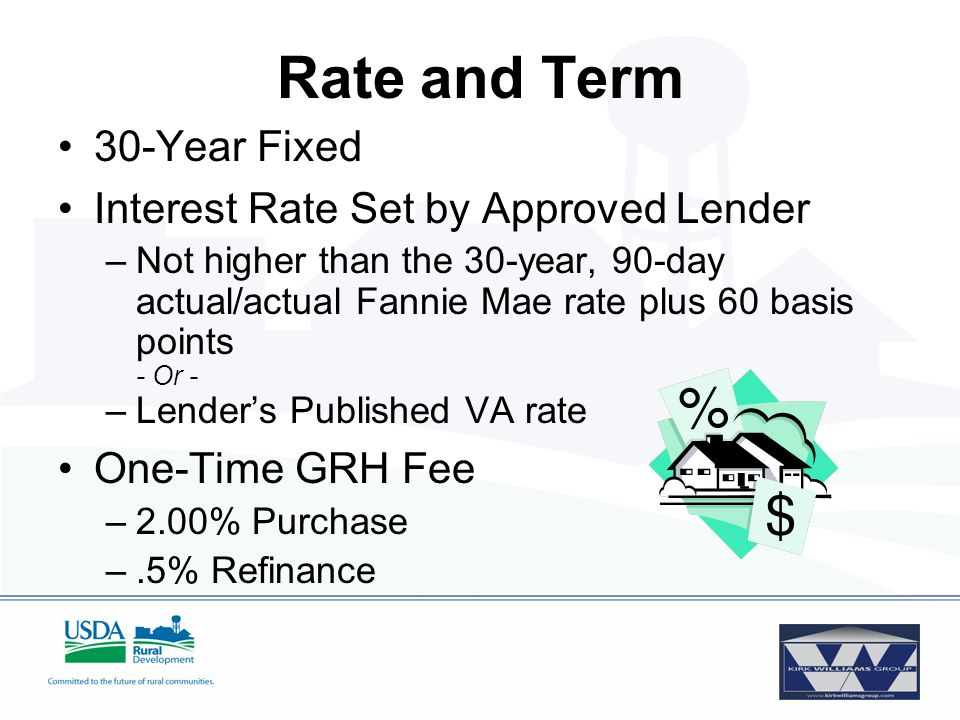Risk Layering Payment Shock Ratio Wavier Credit Waiver 2-1 Buy Down Co-Applicant score below 620