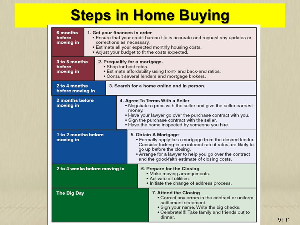 9   11 Steps in Home Buying