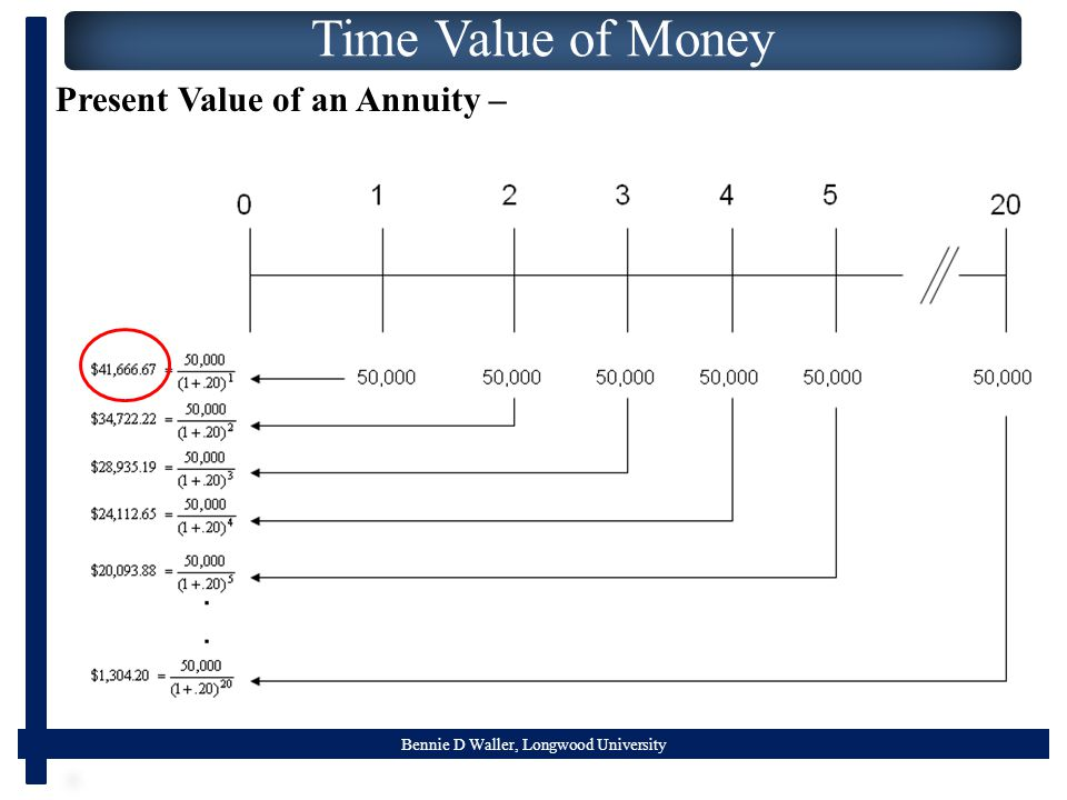 Bennie D Waller, Longwood University Time Value of Money Present Value of an Annuity –
