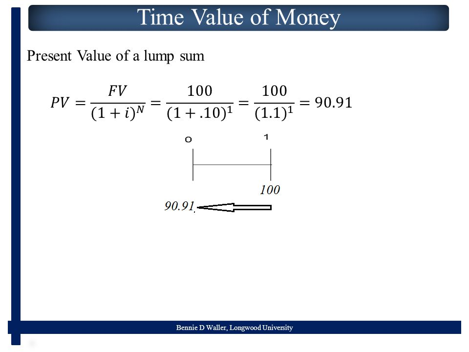Bennie D Waller, Longwood University Time Value of Money