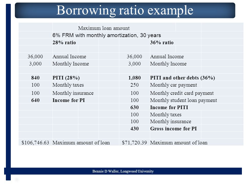 Bennie D Waller, Longwood University Borrowing ratio example Maximum loan amount 6% FRM with monthly amortization, 30 years 28% ratio36% ratio 36,000Annual Income36,000Annual Income 3,000Monthly Income3,000Monthly Income 840PITI (28%)1,080PITI and other debts (36%) 100Monthly taxes250Monthly car payment 100Monthly insurance100Monthly credit card payment 640Income for PI100Monthly student loan payment 630Income for PITI 100Monthly taxes 100Monthly insurance 430Gross income for PI $106,746.63Maximum amount of loan$71,720.39Maximum amount of loan