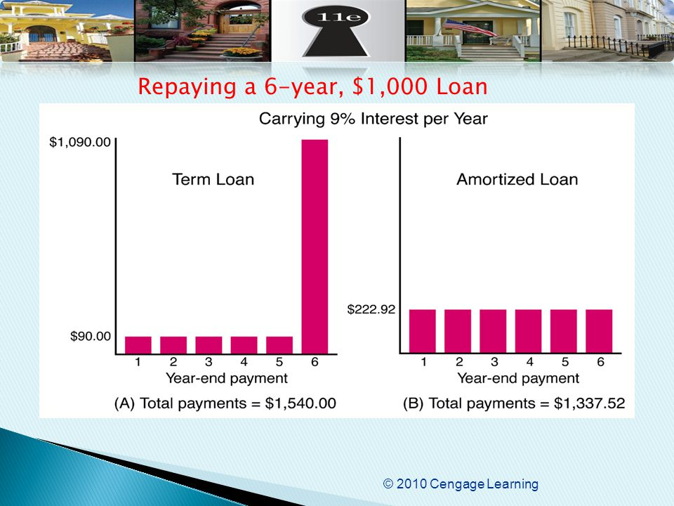 © 2010 Cengage Learning Repaying a 6-year, $1,000 Loan