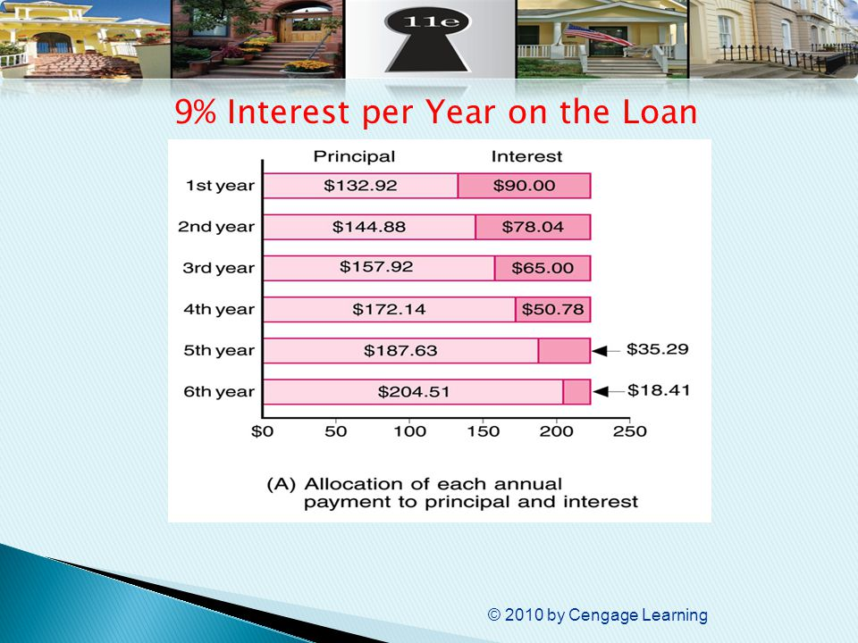 © 2010 by Cengage Learning 9% Interest per Year on the Loan