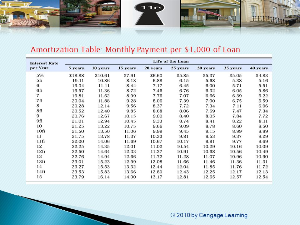 © 2010 by Cengage Learning Amortization Table: Monthly Payment per $1,000 of Loan