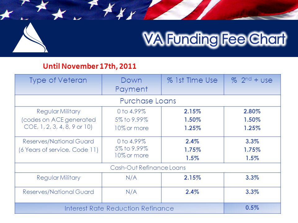 Type of VeteranDown Payment % 1st Time Use% 2 nd + use Purchase Loans Regular Military (codes on ACE generated COE, 1, 2, 3, 4, 8, 9 or 10) 0 to 4.99% 5% to 9.99% 10% or more 2.15% 1.50% 1.25% 2.80% 1.50% 1.25% Reserves/National Guard (6 Years of service, Code 11) 0 to 4.99% 5% to 9.99% 10% or more 2.4% 1.75% 1.5% 3.3% 1.75% 1.5% Cash-Out Refinance Loans Regular MilitaryN/A 2.15%3.3% Reserves/National GuardN/A 2.4%3.3% Interest Rate Reduction Refinance 0.5% Until November 17th, 2011