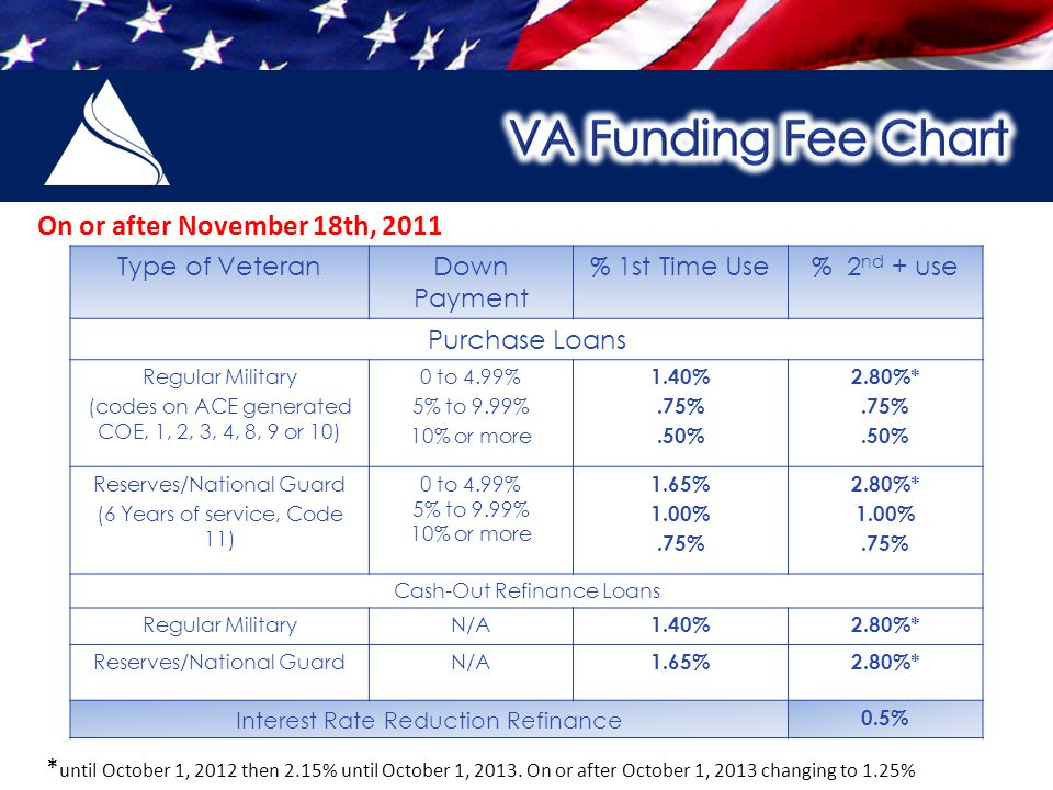 Type of VeteranDown Payment % 1st Time Use% 2 nd + use Purchase Loans Regular Military (codes on ACE generated COE, 1, 2, 3, 4, 8, 9 or 10) 0 to 4.99% 5% to 9.99% 10% or more 1.40%.75%.50% 2.80%*.75%.50% Reserves/National Guard (6 Years of service, Code 11) 0 to 4.99% 5% to 9.99% 10% or more 1.65% 1.00%.75% 2.80%* 1.00%.75% Cash-Out Refinance Loans Regular MilitaryN/A 1.40%2.80%* Reserves/National GuardN/A 1.65%2.80%* Interest Rate Reduction Refinance 0.5% On or after November 18th, 2011 * until October 1, 2012 then 2.15% until October 1, 2013.