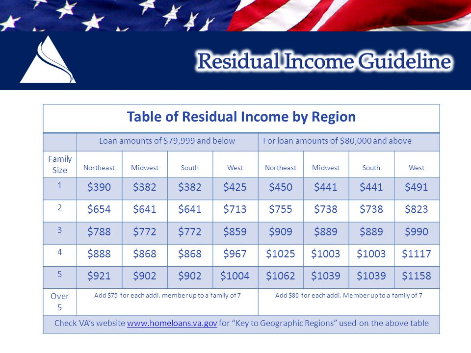 Table of Residual Income by Region Loan amounts of $79,999 and belowFor loan amounts of $80,000 and above Family Size NortheastMidwestSouthWestNortheastMidwestSouthWest 1 $390$382 $425$450$441 $491 2 $654$641 $713$755$738 $823 3 $788$772 $859$909$889 $990 4 $888$868 $967$1025$1003 $1117 5 $921$902 $1004$1062$1039 $1158 Over 5 Add $75 for each addl.