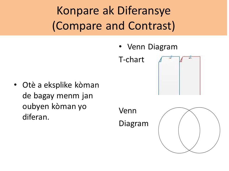 Konpare ak Diferansye (Compare and Contrast) Otè a eksplike kòman de bagay menm jan oubyen kòman yo diferan.