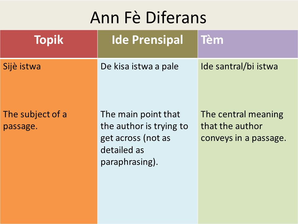 Ann Fè Diferans TopikIde PrensipalTèm Sijè istwa The subject of a passage.