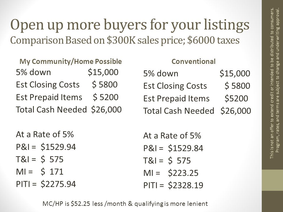 Open up more buyers for your listings Comparison Based on $300K sales price; $6000 taxes My Community/Home Possible 5% down $15,000 Est Closing Costs $ 5800 Est Prepaid Items $ 5200 Total Cash Needed $26,000 At a Rate of 5% P&I =$1529.94 T&I =$ 575 MI =$ 171 PITI = $2275.94 Conventional 5% down $15,000 Est Closing Costs$ 5800 Est Prepaid Items$5200 Total Cash Needed $26,000 At a Rate of 5% P&I =$1529.84 T&I =$ 575 MI =$223.25 PITI = $2328.19 This is not an offer to extend credit or intended to be distributed to consumers.