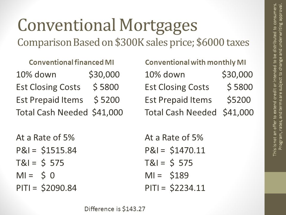 Conventional Mortgages Comparison Based on $300K sales price; $6000 taxes Conventional financed MI 10% down $30,000 Est Closing Costs $ 5800 Est Prepaid Items $ 5200 Total Cash Needed $41,000 At a Rate of 5% P&I =$1515.84 T&I =$ 575 MI =$ 0 PITI = $2090.84 Conventional with monthly MI 10% down $30,000 Est Closing Costs$ 5800 Est Prepaid Items$5200 Total Cash Needed $41,000 At a Rate of 5% P&I =$1470.11 T&I =$ 575 MI =$189 PITI = $2234.11 This is not an offer to extend credit or intended to be distributed to consumers.