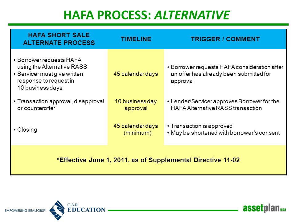HAFA PROCESS: ALTERNATIVE HAFA SHORT SALE ALTERNATE PROCESS TIMELINETRIGGER / COMMENT Borrower requests HAFA using the Alternative RASS Servicer must give written response to request in 10 business days 45 calendar days Borrower requests HAFA consideration after an offer has already been submitted for approval Transaction approval, disapproval or counteroffer 10 business day approval Lender/Servicer approves Borrower for the HAFA Alternative RASS transaction Closing 45 calendar days (minimum) Transaction is approved May be shortened with borrower's consent *Effective June 1, 2011, as of Supplemental Directive 11-02
