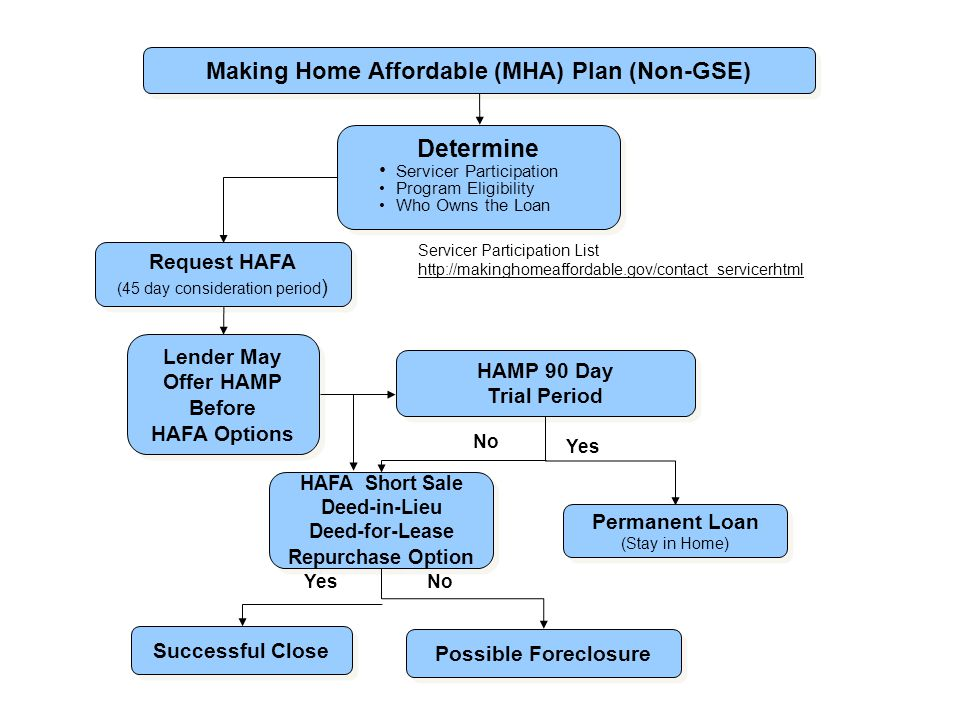 Making Home Affordable (MHA) Plan (Non-GSE) Determine Servicer Participation Program Eligibility Who Owns the Loan Determine Servicer Participation Program Eligibility Who Owns the Loan Permanent Loan (Stay in Home) Permanent Loan (Stay in Home) HAMP 90 Day Trial Period HAMP 90 Day Trial Period Lender May Offer HAMP Before HAFA Options Lender May Offer HAMP Before HAFA Options Request HAFA (45 day consideration period ) Request HAFA (45 day consideration period ) Possible Foreclosure Successful Close HAFA Short Sale Deed-in-Lieu Deed-for-Lease Repurchase Optio n HAFA Short Sale Deed-in-Lieu Deed-for-Lease Repurchase Optio n No Yes Servicer Participation List http://makinghomeaffordable.gov/contact_servicerhtml