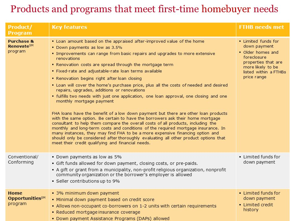 9 Products and programs that meet first-time homebuyer needs Product/ Program Key featuresFTHB needs met Purchase & Renovate SM program  Loan amount based on the appraised after-improved value of the home  Down payments as low as 3.5%  Improvements can range from basic repairs and upgrades to more extensive renovations  Renovation costs are spread through the mortgage term  Fixed-rate and adjustable-rate loan terms available  Renovation begins right after loan closing  Loan will cover the home's purchase price, plus all the costs of needed and desired repairs, upgrades, additions or renovations  fulfills two needs with just one application, one loan approval, one closing and one monthly mortgage payment FHA loans have the benefit of a low down payment but there are other loan products with the same option.