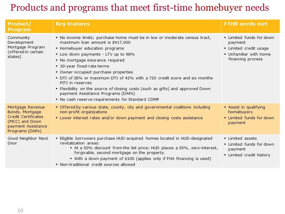 10 Products and programs that meet first-time homebuyer needs Product/ Program Key featuresFTHB needs met Community Development Mortgage Program (offered in certain states)  No income limits; purchase home must be in low or moderate census tract, maximum loan amount is $417,000  Homebuyer education programs  Low down payments - LTV up to 98%  No mortgage insurance required  30-year fixed-rate terms  Owner-occupied purchase properties  DTI of 38% or maximum DTI of 42% with a 720 credit score and six months PITI in reserves  Flexibility on the source of closing costs (such as gifts) and approved Down payment Assistance Programs (DAPs)  No cash reserve requirements for Standard CDMP  Limited funds for down payment  Limited credit usage  Unfamiliar with home financing process Mortgage Revenue Bonds, Mortgage Credit Certificates (MCC) and Down payment Assistance Programs (DAPs)  Offered by various state, county, city and governmental coalitions including non-profit organizations  Lower interest rates and/or down payment and closing costs assistance  Assist in qualifying homebuyers  Limited funds for down payment Good Neighbor Next Door  Eligible borrowers purchase HUD-acquired homes located in HUD-designated revitalization areas:  At a 50% discount from the list price; HUD places a 50%, zero-interest, forgivable, second mortgage on the property.