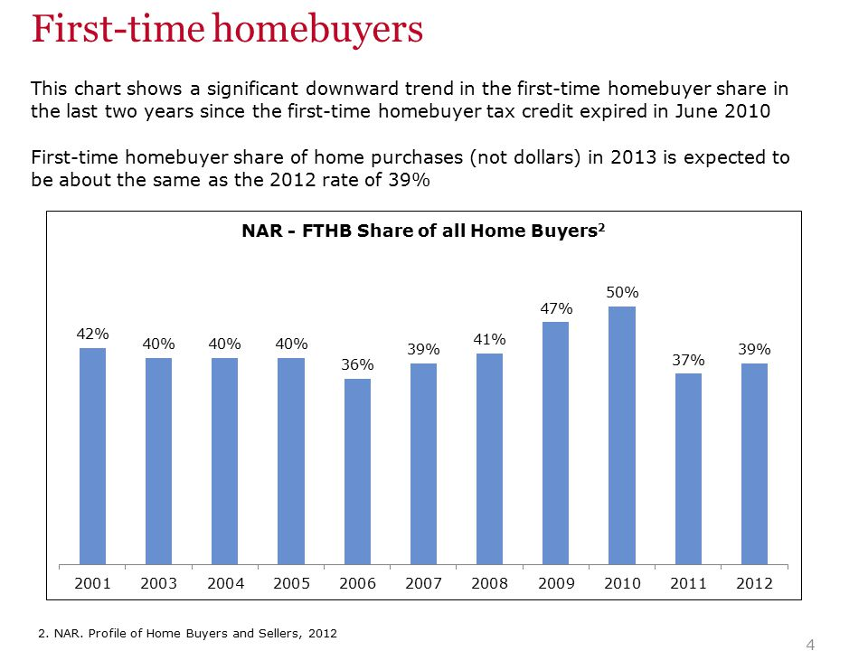 This chart shows a significant downward trend in the first-time homebuyer share in the last two years since the first-time homebuyer tax credit expired in June 2010 First-time homebuyer share of home purchases (not dollars) in 2013 is expected to be about the same as the 2012 rate of 39% 4 2.