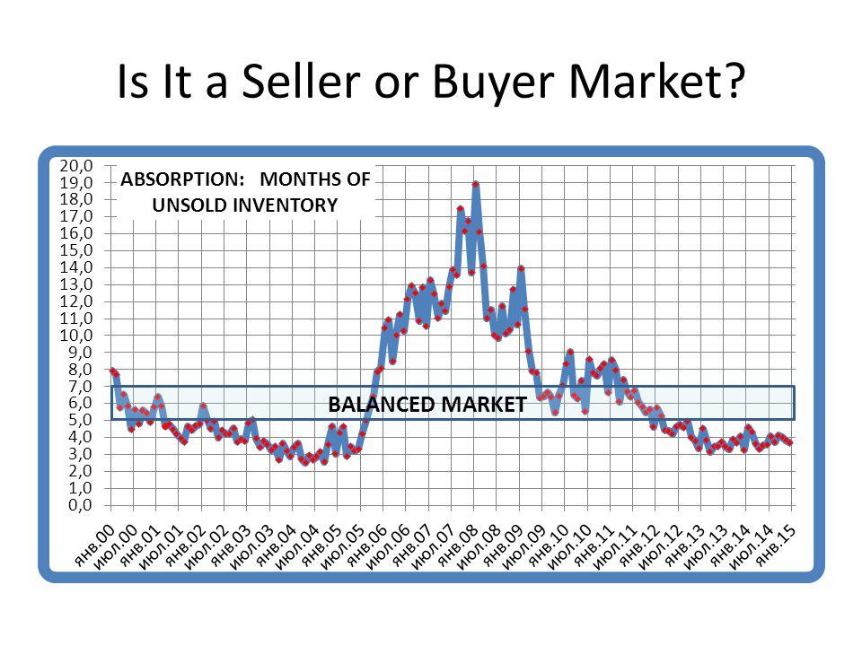 Is It a Seller or Buyer Market