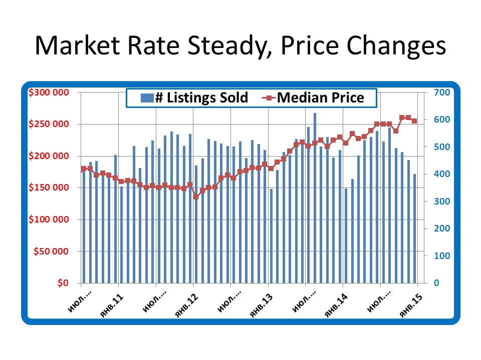 Market Rate Steady, Price Changes