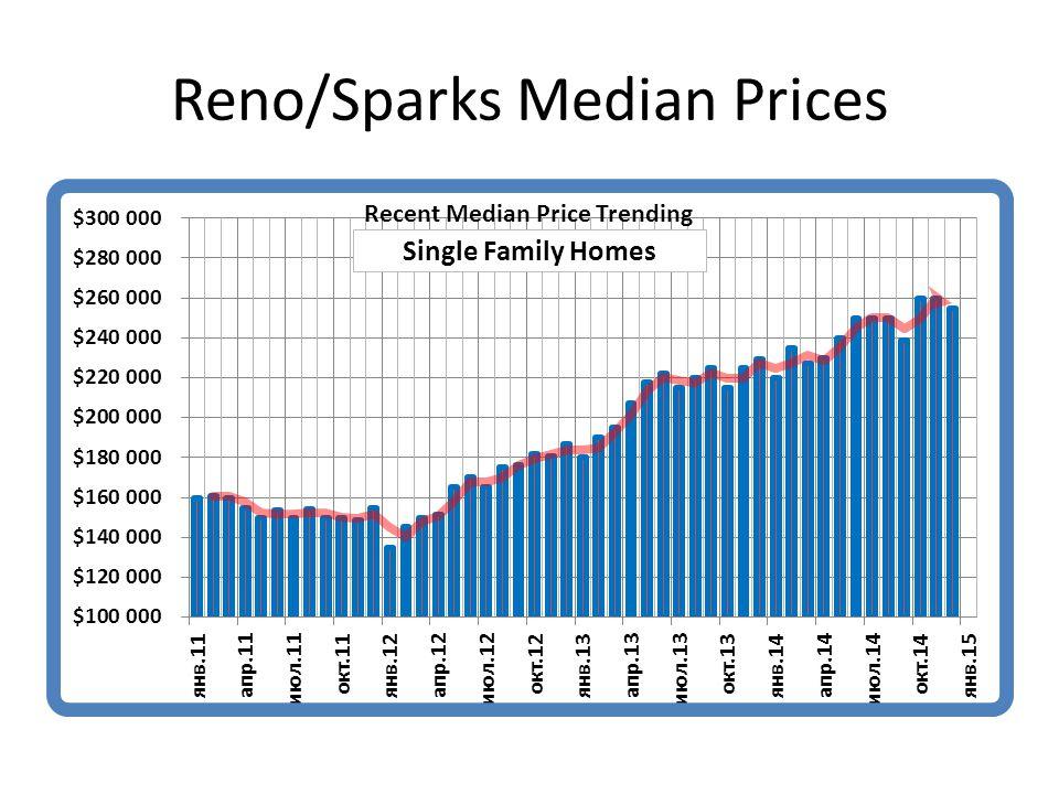 Reno/Sparks Median Prices
