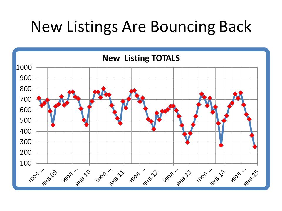 New Listings Are Bouncing Back