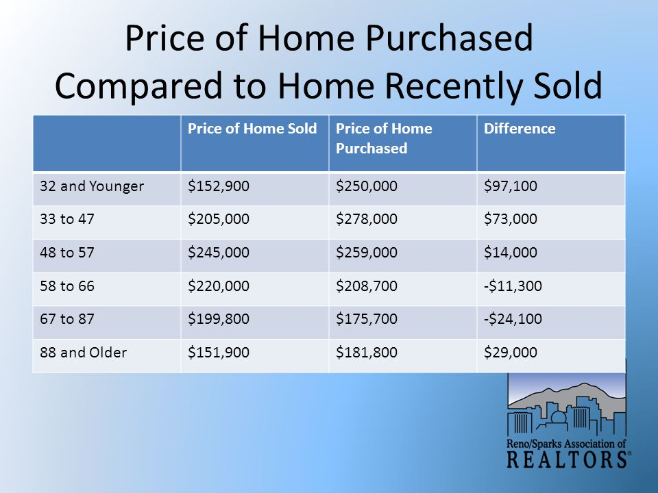 Price of Home Purchased Compared to Home Recently Sold Price of Home SoldPrice of Home Purchased Difference 32 and Younger$152,900$250,000$97,100 33 to 47$205,000$278,000$73,000 48 to 57$245,000$259,000$14,000 58 to 66$220,000$208,700-$11,300 67 to 87$199,800$175,700-$24,100 88 and Older$151,900$181,800$29,000
