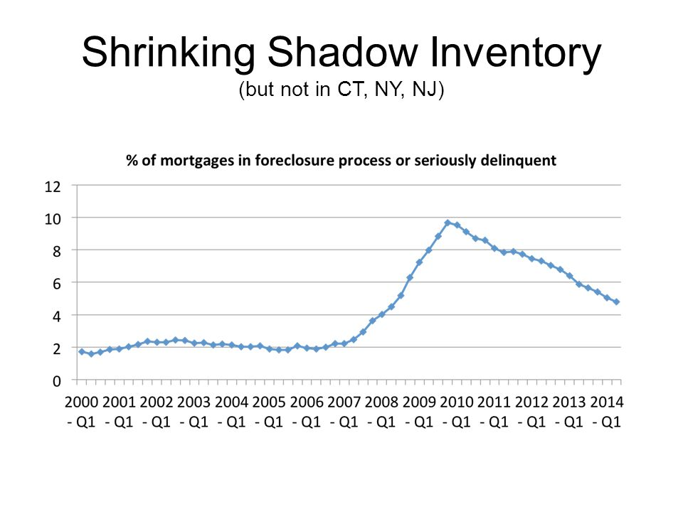 Shrinking Shadow Inventory (but not in CT, NY, NJ)