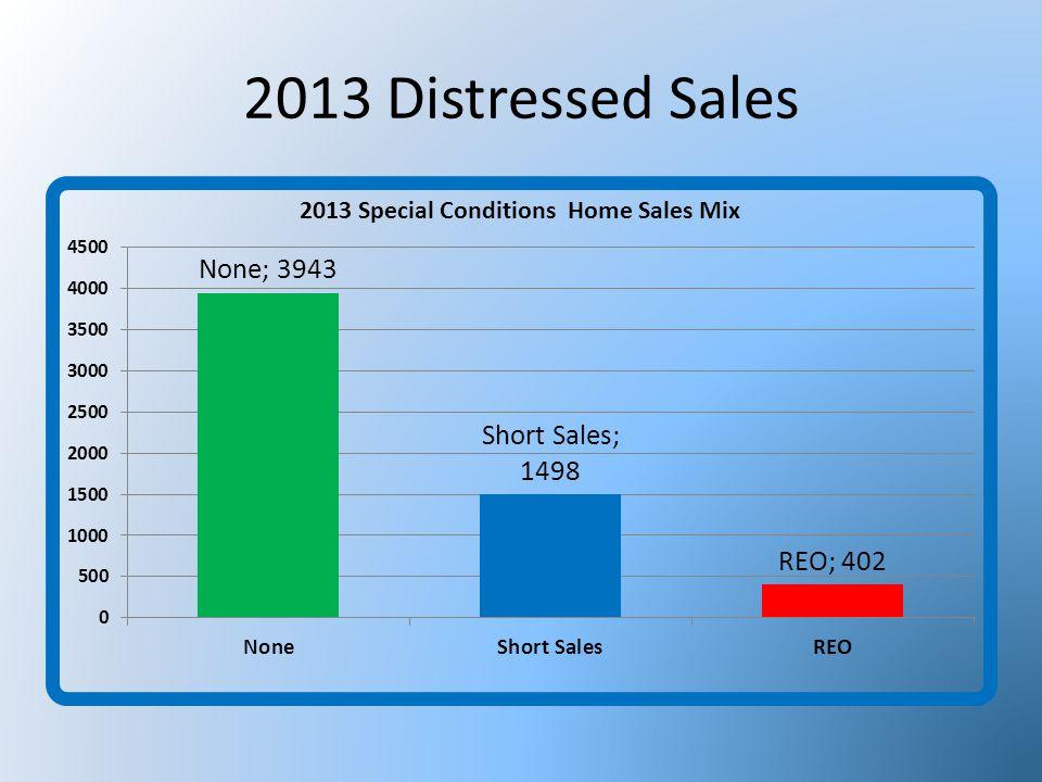 2013 Distressed Sales