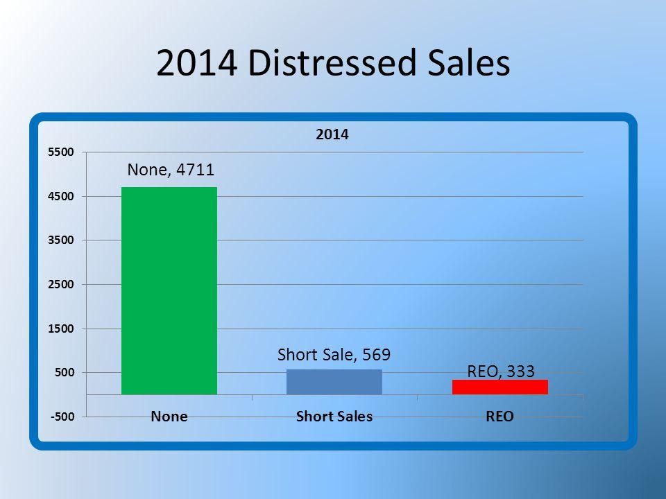 2014 Distressed Sales