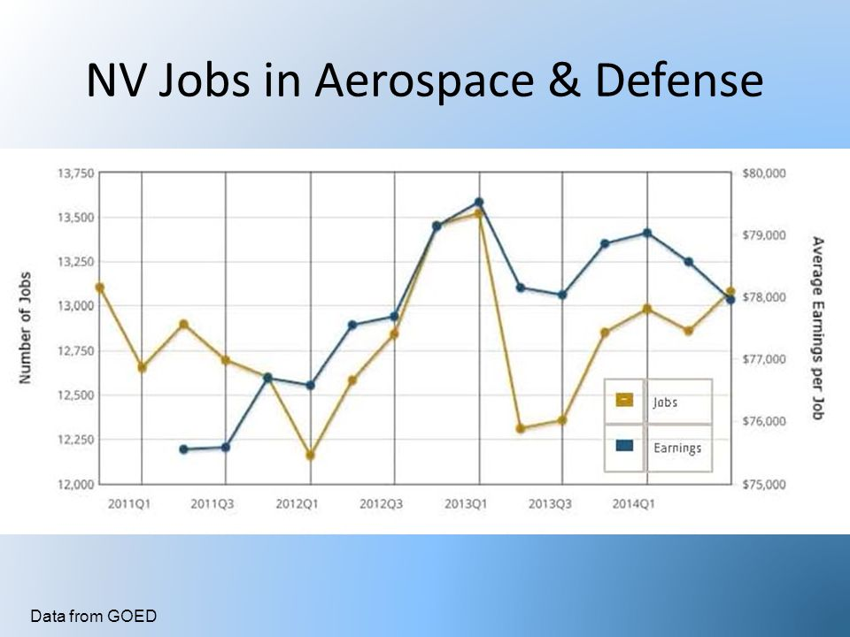 NV Jobs in Aerospace & Defense Data from GOED