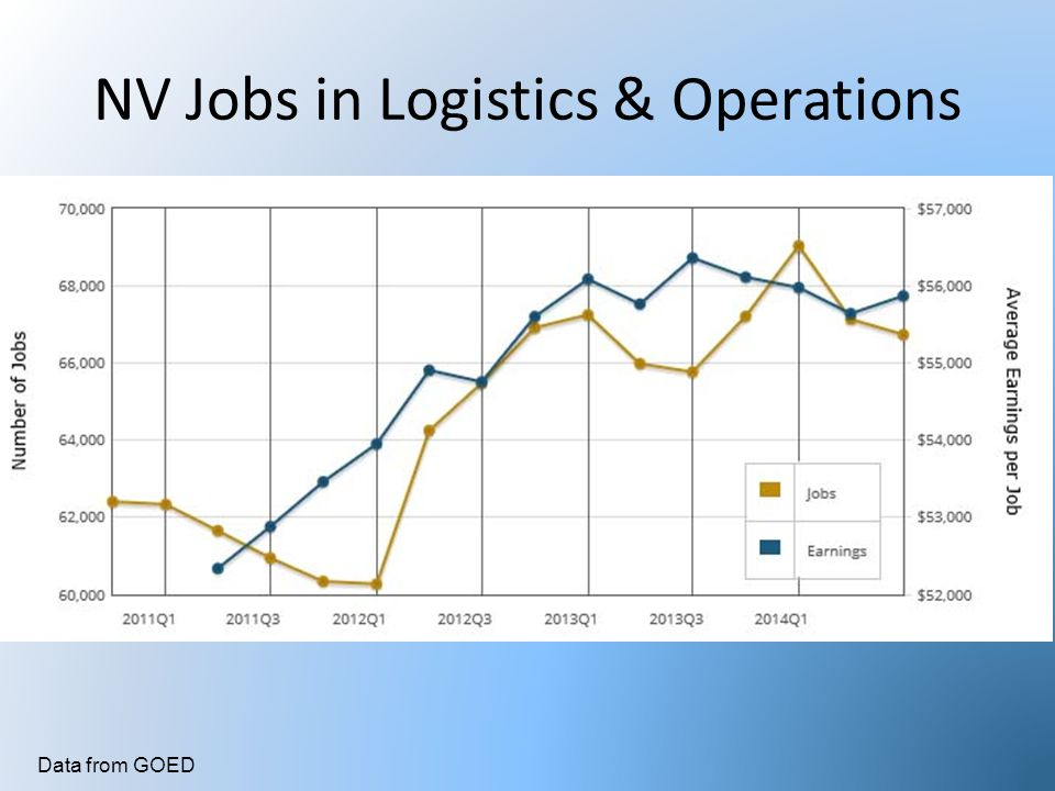 NV Jobs in Logistics & Operations Data from GOED