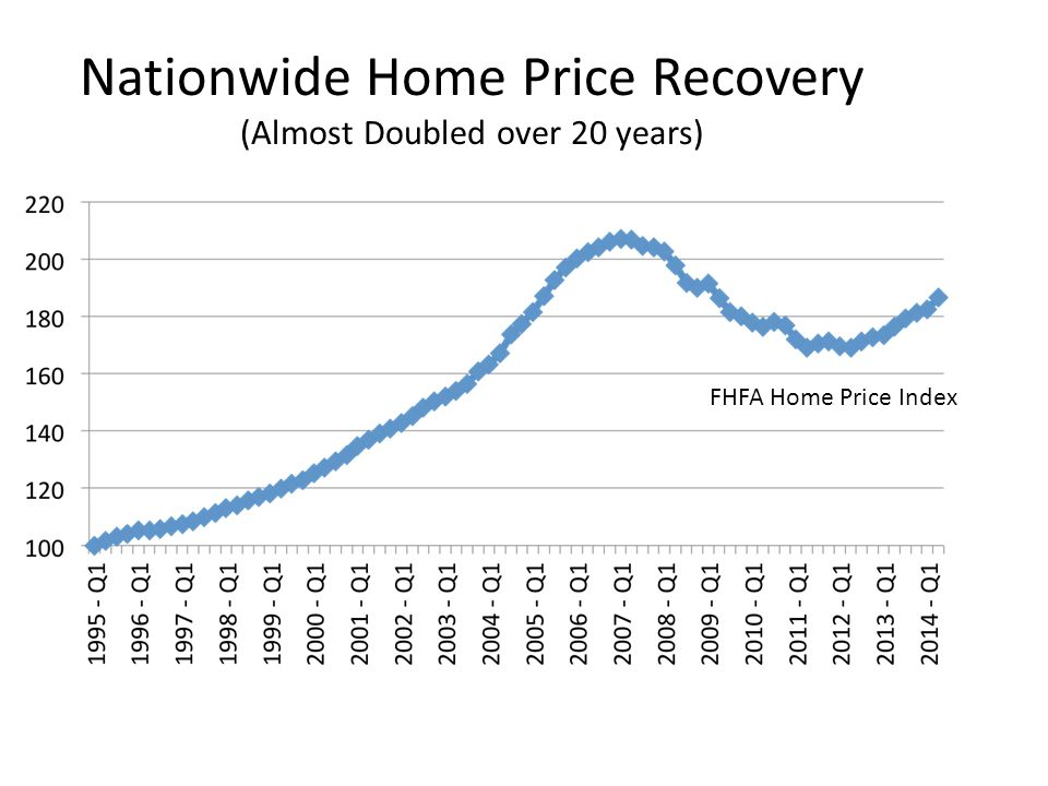 Local Home Price Recovery