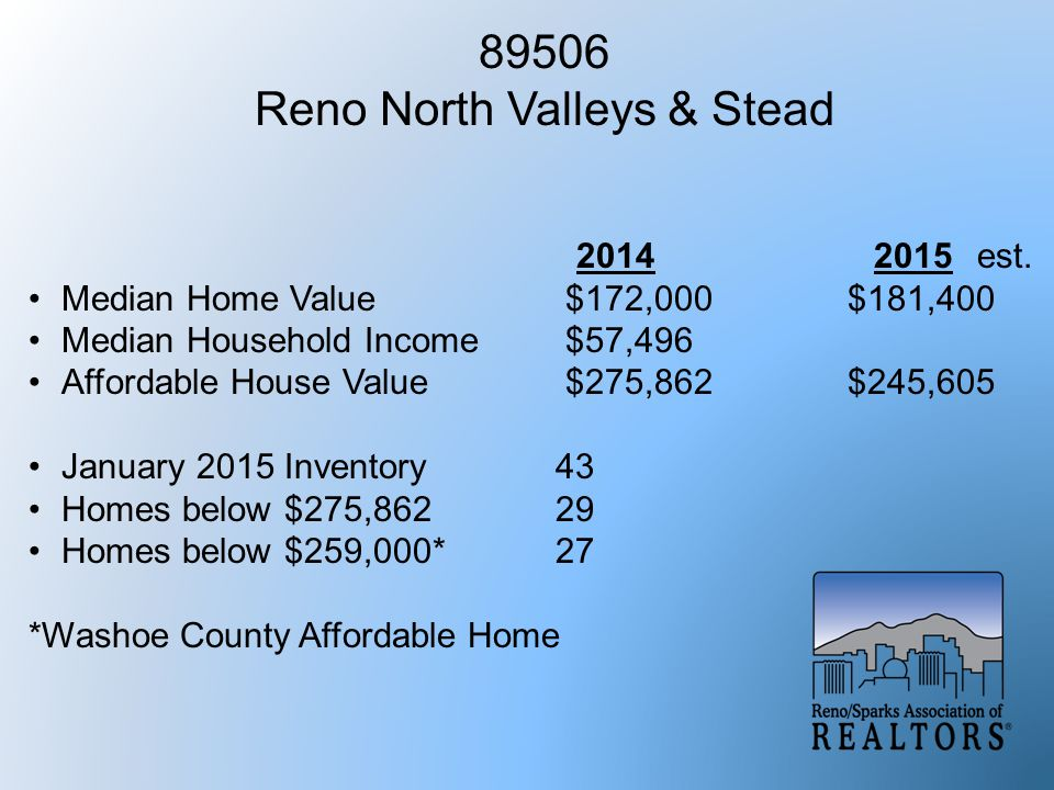 89506 Reno North Valleys & Stead 2014 2015est. Median Home Value $172,000 $181,400 Median Household Income $57,496 Affordable House Value $275,862 $24