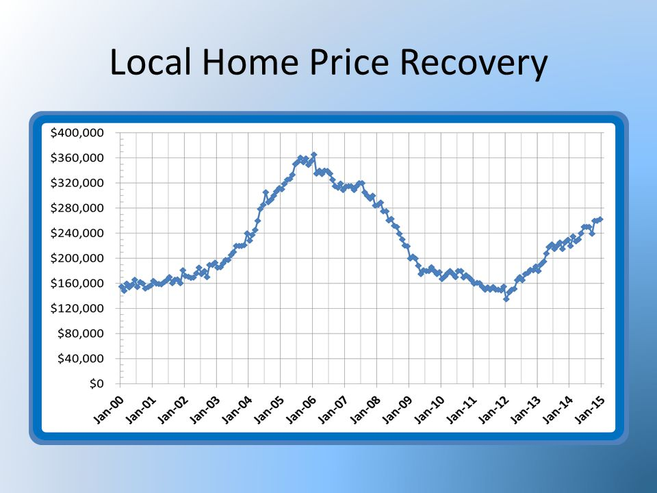 Population 25,900 26,400 Homes Sales in 2014 = 434 Est. Shadow Inventory = 9