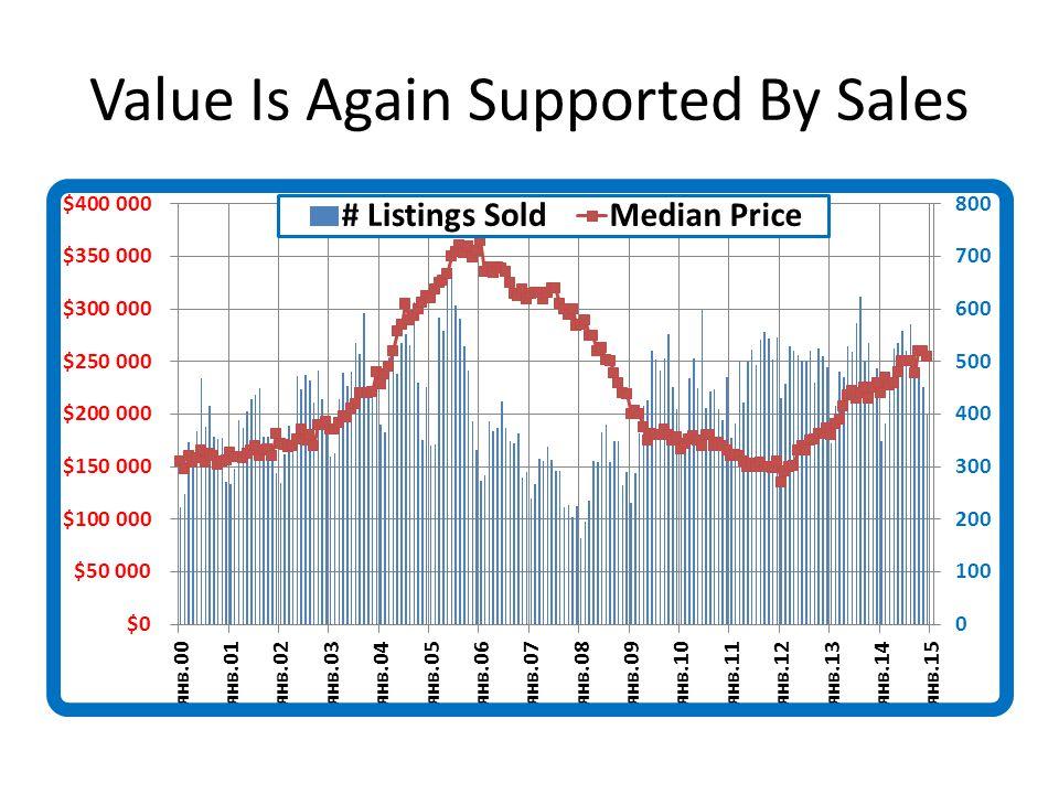 Is It a Seller or Buyer Market?