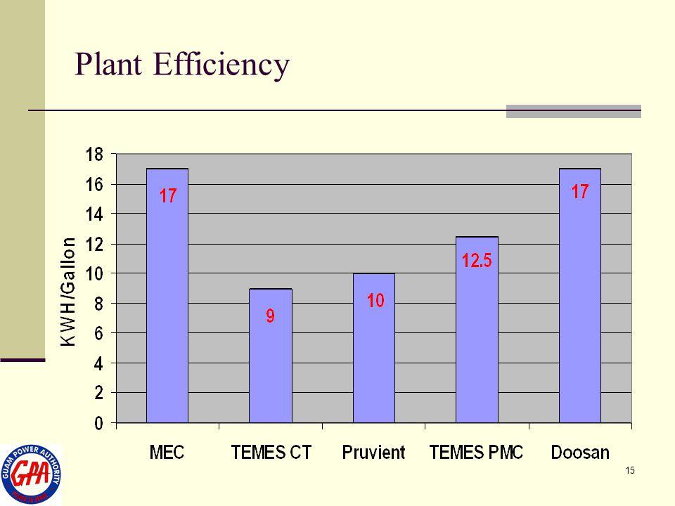 15 Plant Efficiency