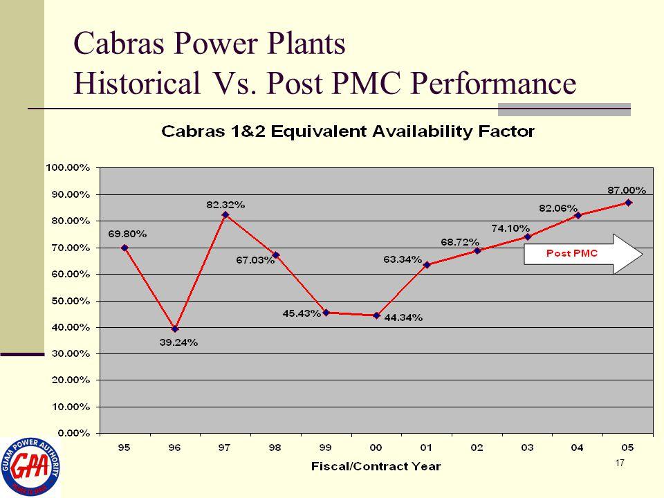 17 Cabras Power Plants Historical Vs. Post PMC Performance