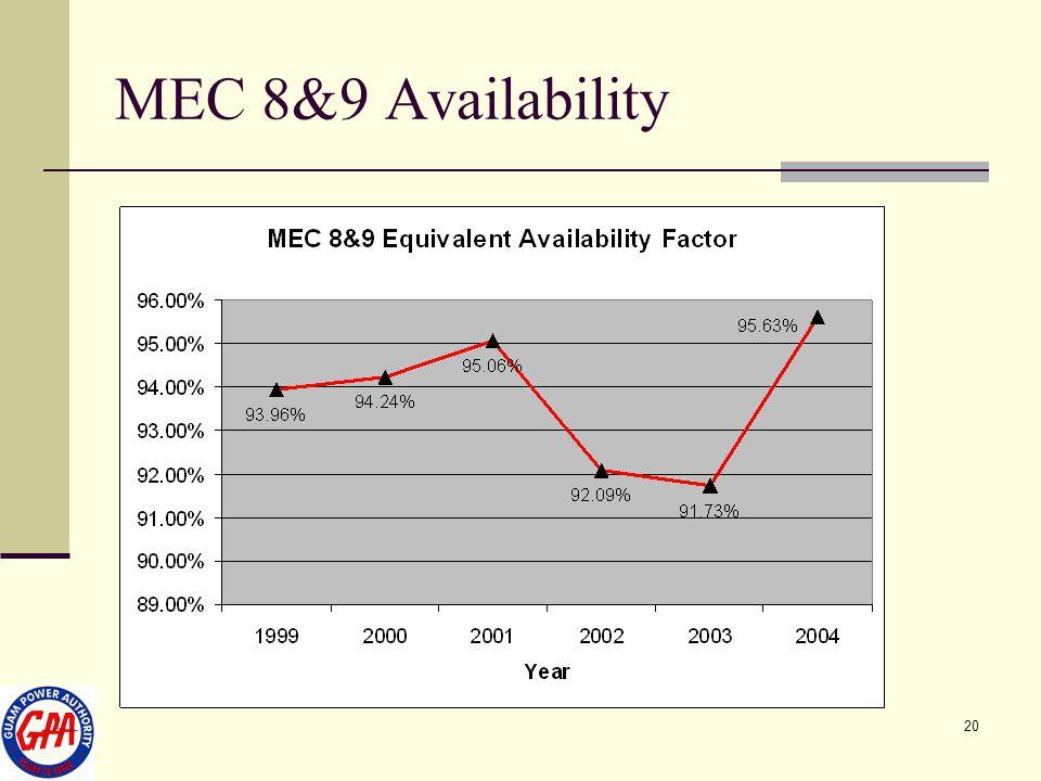 20 MEC 8&9 Availability