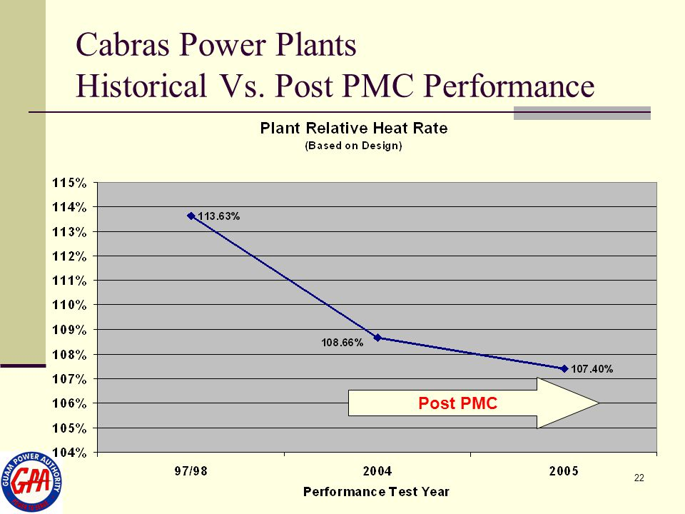 22 Cabras Power Plants Historical Vs. Post PMC Performance Post PMC