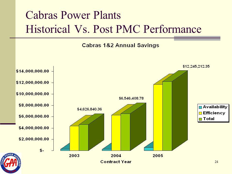 24 Cabras Power Plants Historical Vs. Post PMC Performance