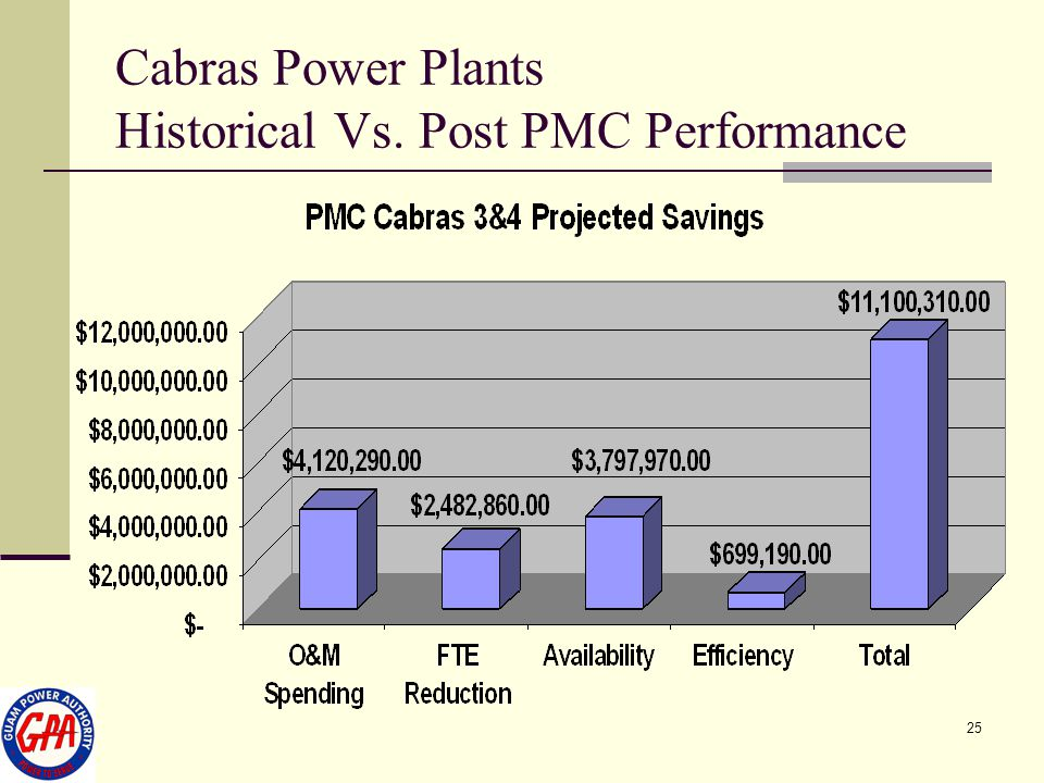 25 Cabras Power Plants Historical Vs. Post PMC Performance