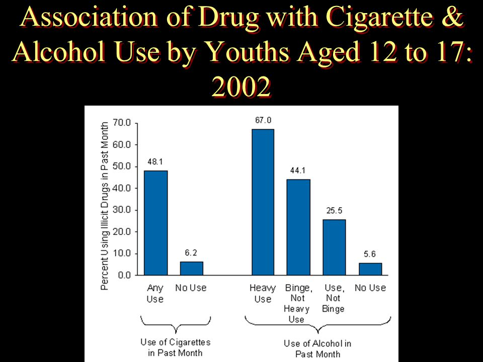 Association of Drug with Cigarette & Alcohol Use by Youths Aged 12 to 17: 2002