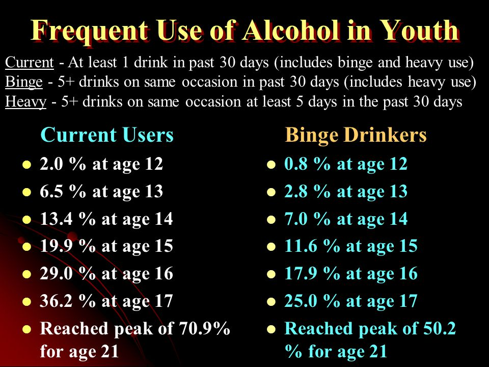 Modern Setting for Issue 1991 University of Michigan study found:   94.1% of those 19-28 use alcohol   54% of 8th graders use alcohol   72.3% of 10th graders use alcohol   77.7% of 12th graders use alcohol 1989 statistics showed consumption of alcoholic drinks at 39 gallons for each U.S.