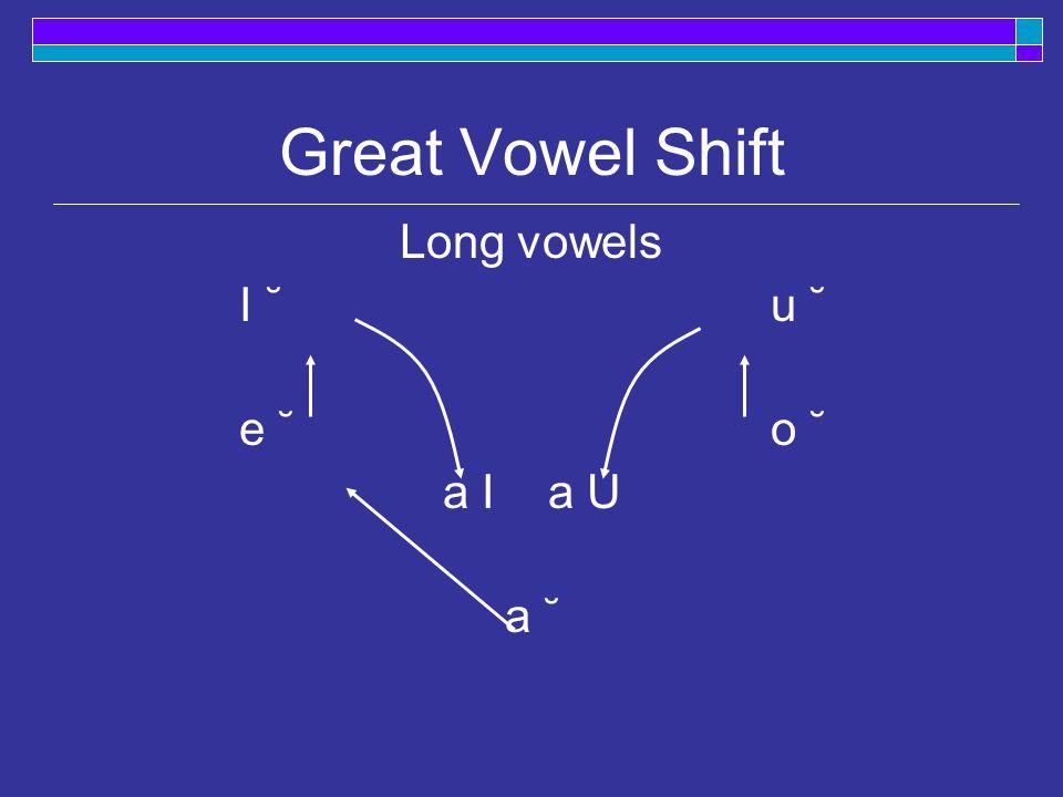 Great Vowel Shift (in brief)  Long vowels undergo shift MidEModE bathedbathed [ ba˘ D´ d ] / [ be D d ] a  e sweetesweet [ swe˘t ´ ] / [ swit ] e  i rooteroot [ ro˘t ´ ] / [rut] o  u shiresshires [ S i˘r ´ s ] / [ S a I rz ] i  a I shouresshowers [ S u˘r ´ s ] / [ S a U rz ] u  a U